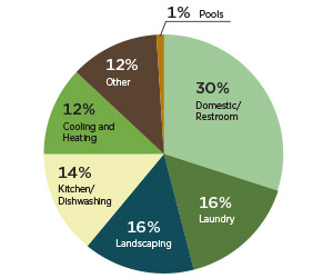 Green Hotel Water Usage Pie Chart