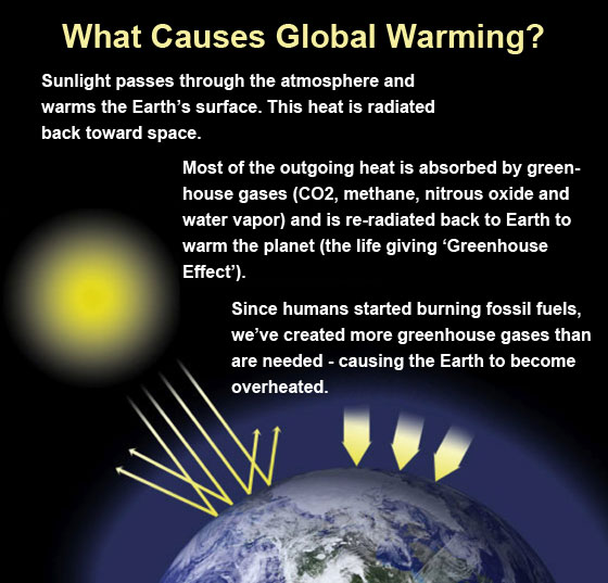 How is Global Warming Created