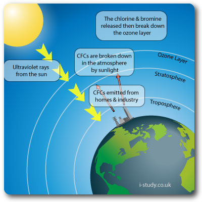 current environmental issues how ozone layer is depleted