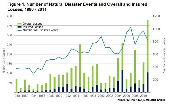 Natural Disaster Events Climate Change
