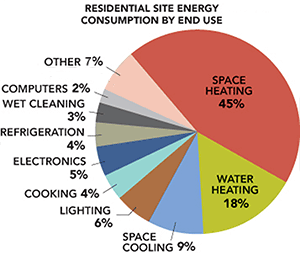 Residential Energy Use