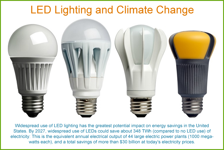 LED Lighting and Climate Change
